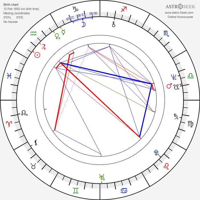 W. G. Snuffy Walden - Astrology Natal Birth Chart
