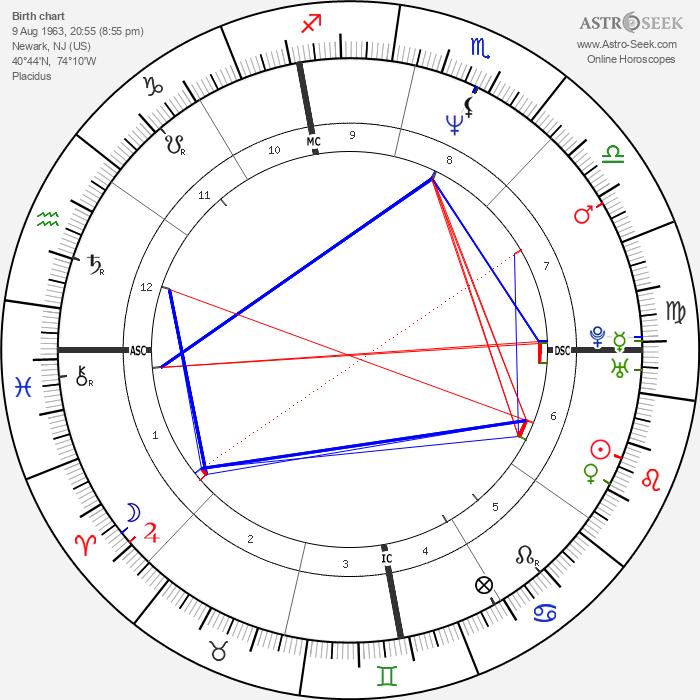 Whitney Houston - Astrology Natal Birth Chart