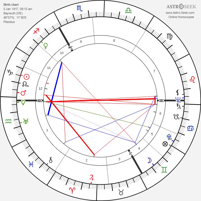 Wieland Wagner - Astrology Natal Birth Chart