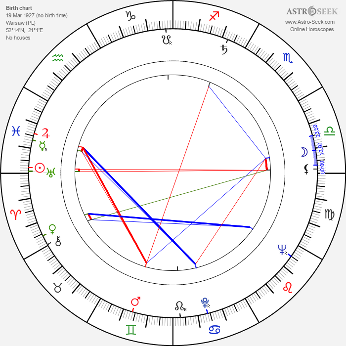 Wieslaw Drzewicz - Astrology Natal Birth Chart