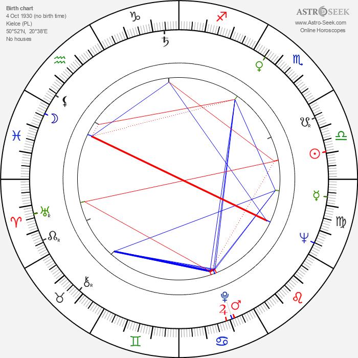 Wieslaw Golas - Astrology Natal Birth Chart