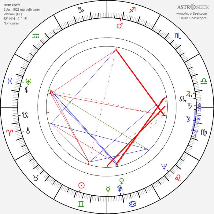Wieslaw Michnikowski - Astrology Natal Birth Chart