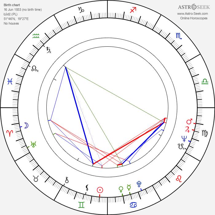 Wieslawa Kwasniewska - Astrology Natal Birth Chart