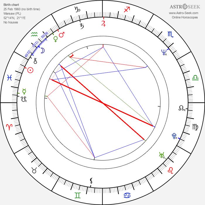 Wiktor Grodecki - Astrology Natal Birth Chart