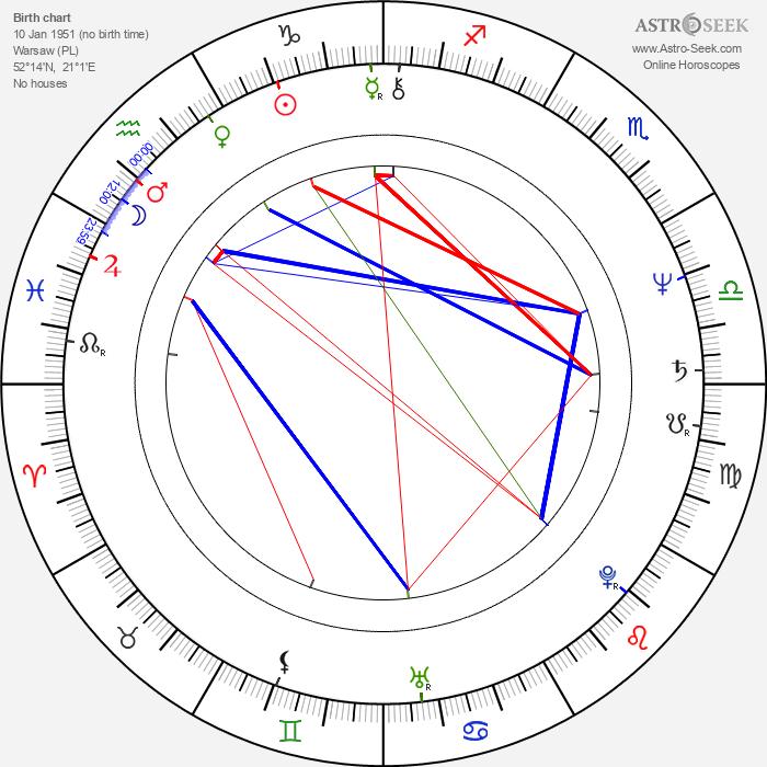 Wiktor Zborowski - Astrology Natal Birth Chart