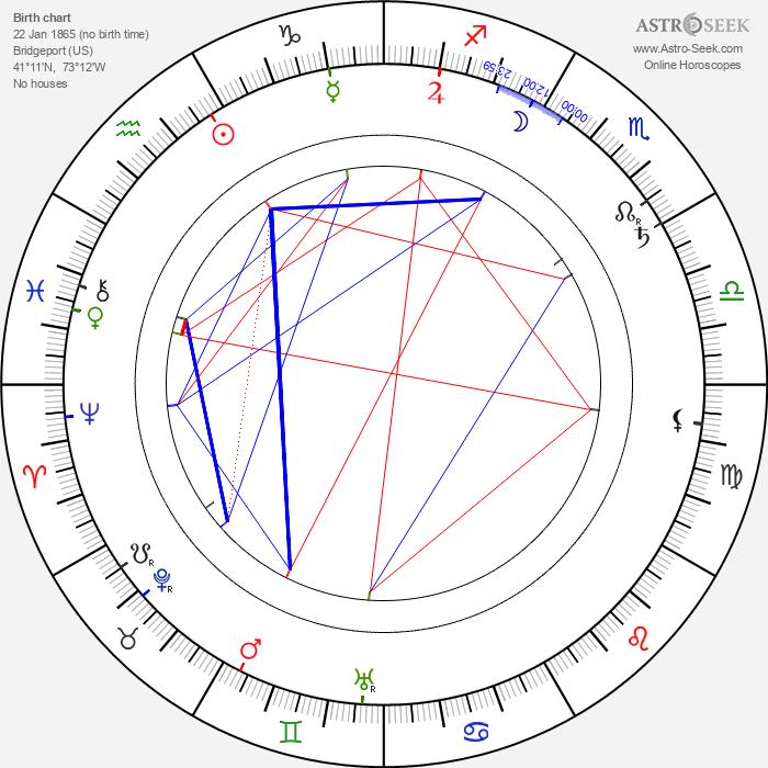 Wilbur Scoville - Astrology Natal Birth Chart