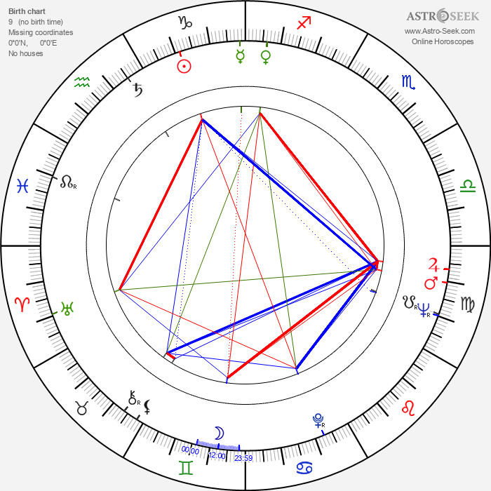 Wilbur Smith - Astrology Natal Birth Chart