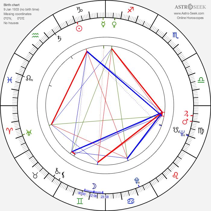 Wilbur Smith - Astrology Natal Birth Chart