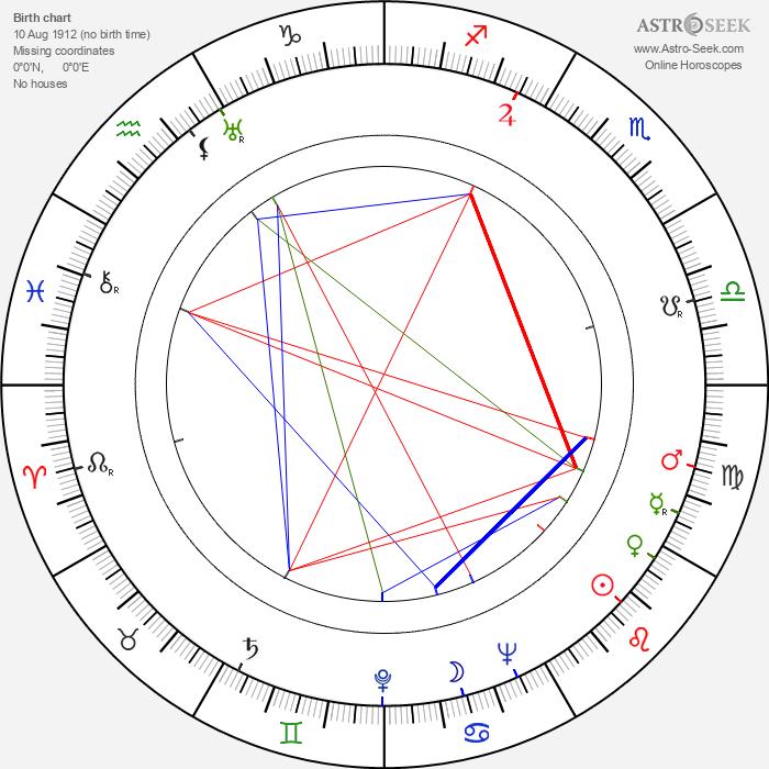 Wilbur Stark - Astrology Natal Birth Chart