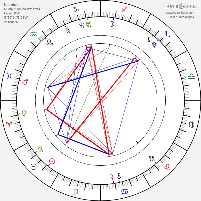 Wilde Taylor - Astrology Natal Birth Chart