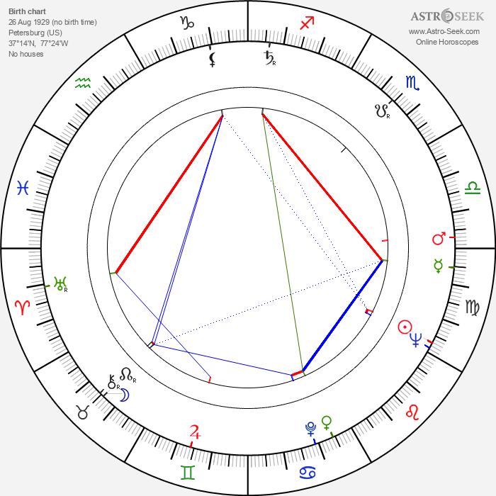 Wilford Leach - Astrology Natal Birth Chart