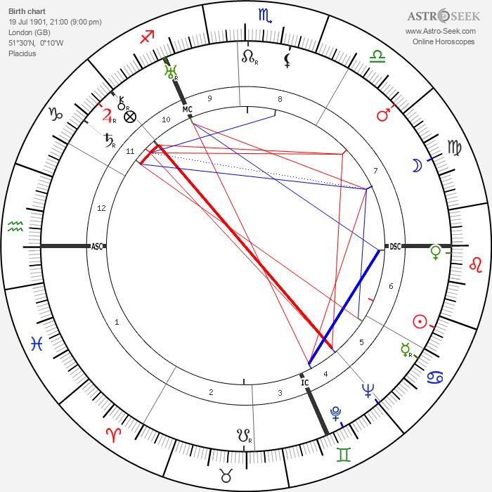 Wilfred Blunt - Astrology Natal Birth Chart