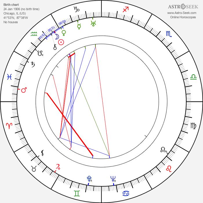 Wilfred Jackson - Astrology Natal Birth Chart