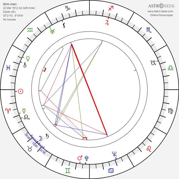 Wilfrid Brambell - Astrology Natal Birth Chart