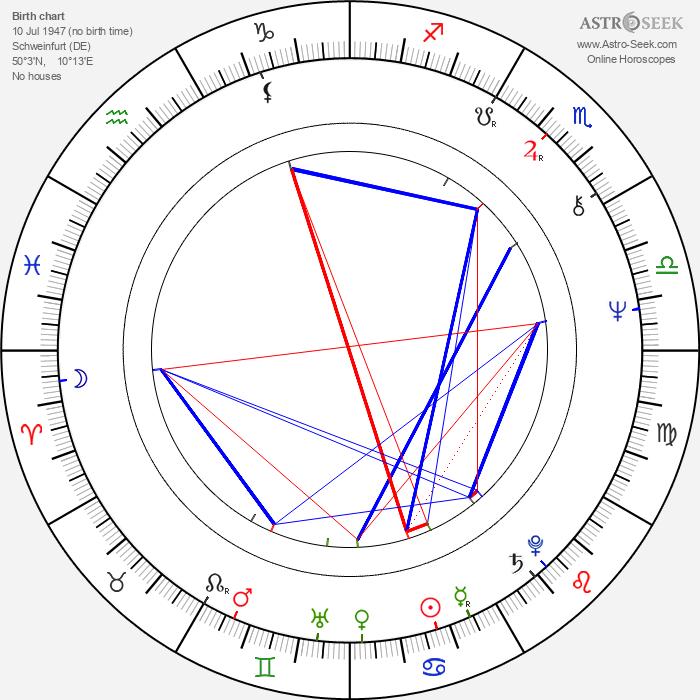 Wilfried Dotzel - Astrology Natal Birth Chart