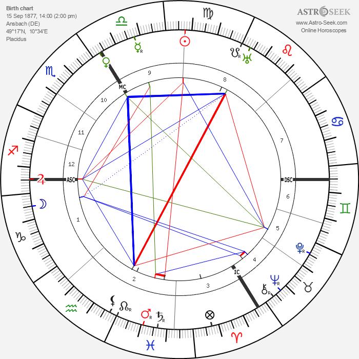Wilhelm Adam - Astrology Natal Birth Chart