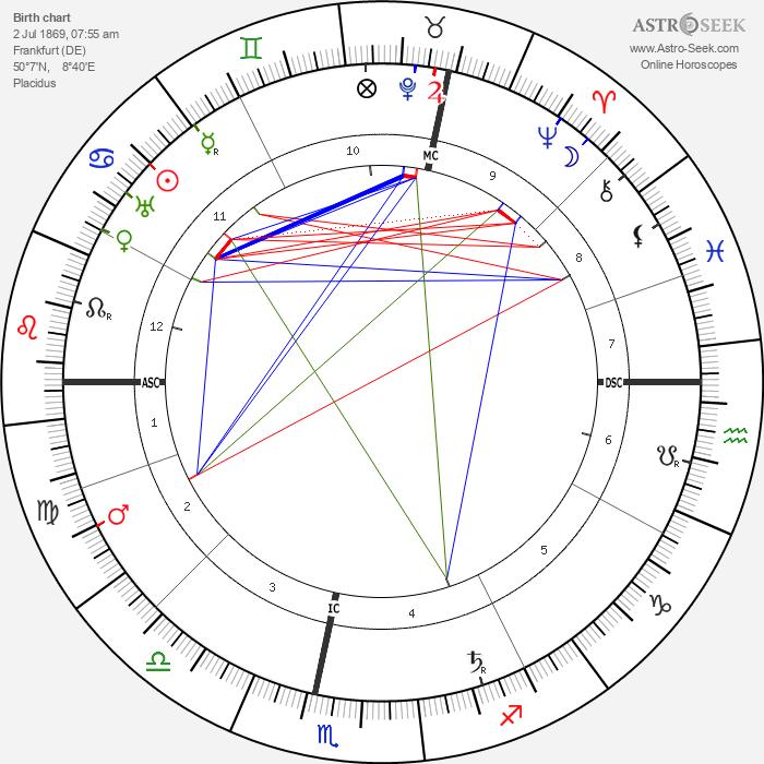 Wilhelm Becker - Astrology Natal Birth Chart