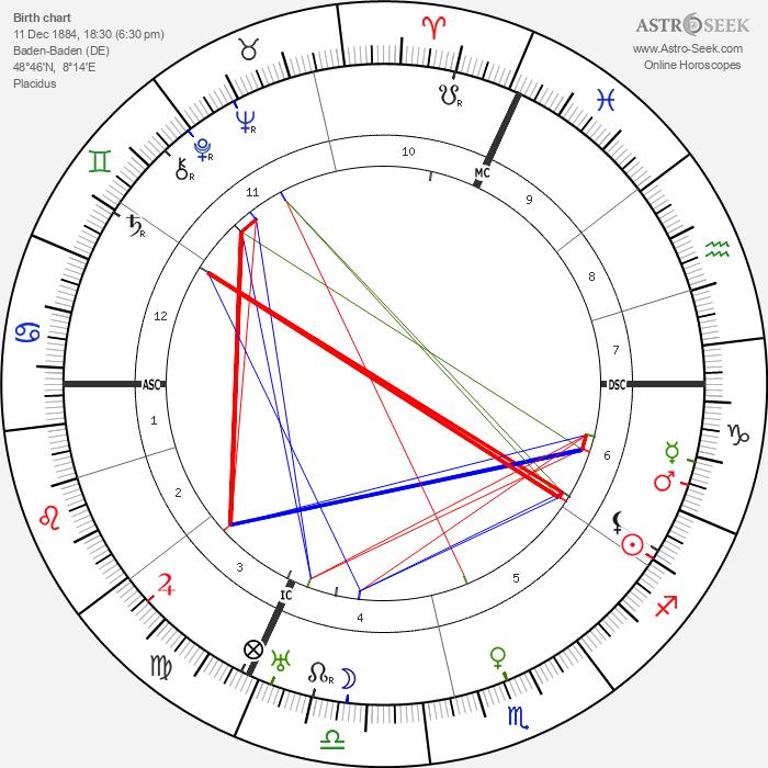 Wilhelm Bruckner - Astrology Natal Birth Chart