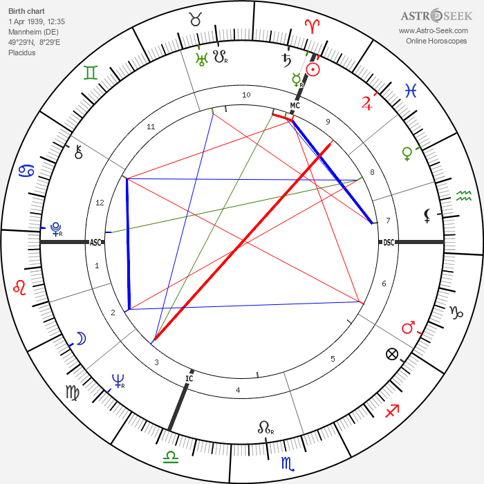 Wilhelm Bungert - Astrology Natal Birth Chart