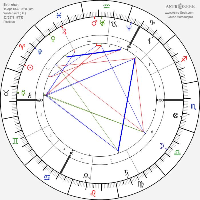 Wilhelm Busch - Astrology Natal Birth Chart