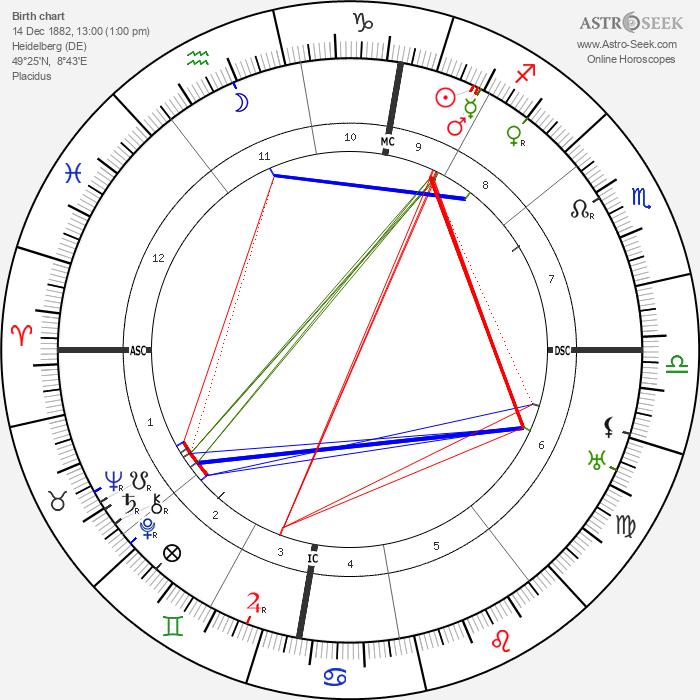 Wilhelm Carl Keppler - Astrology Natal Birth Chart