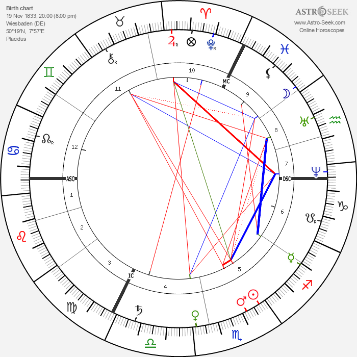 Wilhelm Dilthey - Astrology Natal Birth Chart