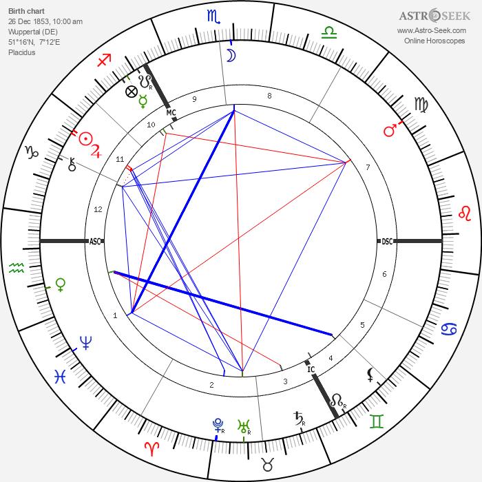 Wilhelm Dörpfeld - Astrology Natal Birth Chart