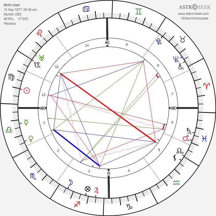 Wilhelm Filchner - Astrology Natal Birth Chart