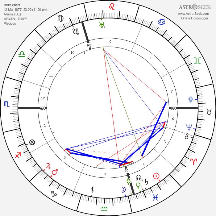 Wilhelm Frick - Astrology Natal Birth Chart