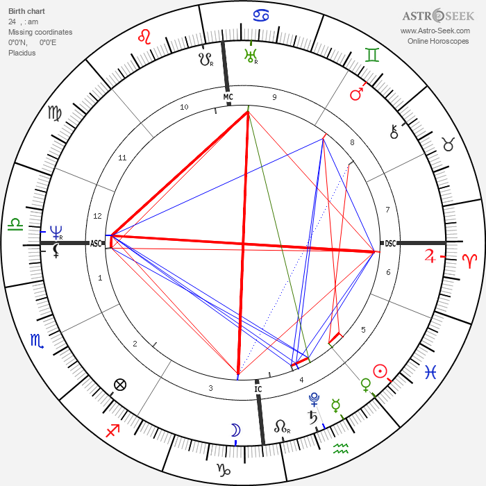 Wilhelm Grimm - Astrology Natal Birth Chart