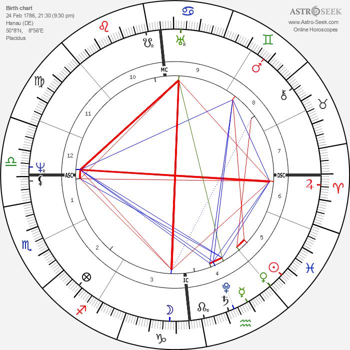 Wilhelm Grimm - Astrology Natal Birth Chart