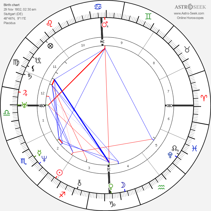 Wilhelm Hauff - Astrology Natal Birth Chart