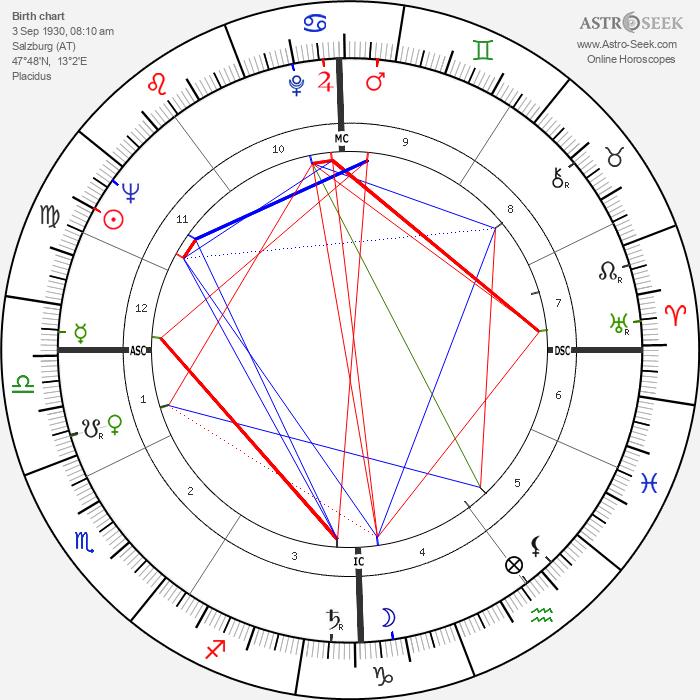 Wilhelm Holzbauer - Astrology Natal Birth Chart