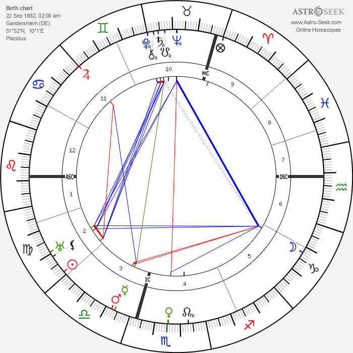 Wilhelm Keitel - Astrology Natal Birth Chart