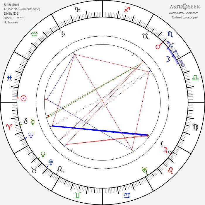 Wilhelm Kreis - Astrology Natal Birth Chart