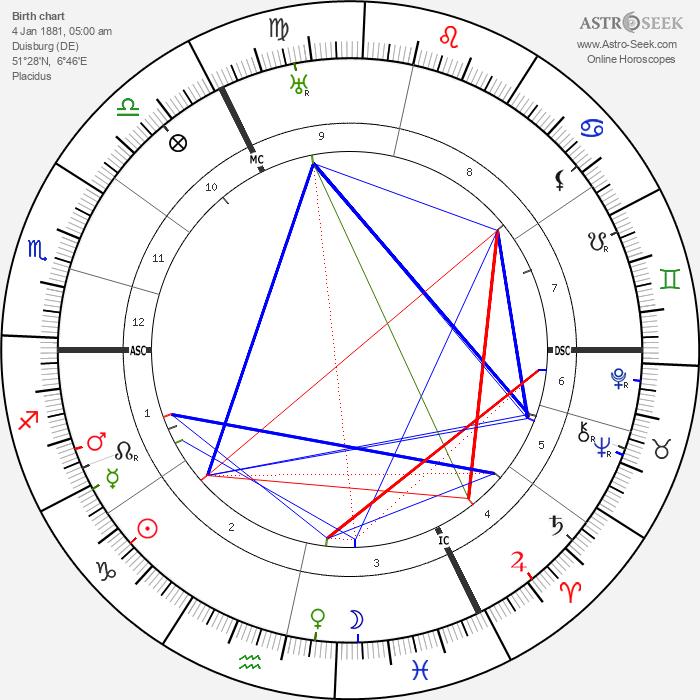 Wilhelm Lehmbruck - Astrology Natal Birth Chart