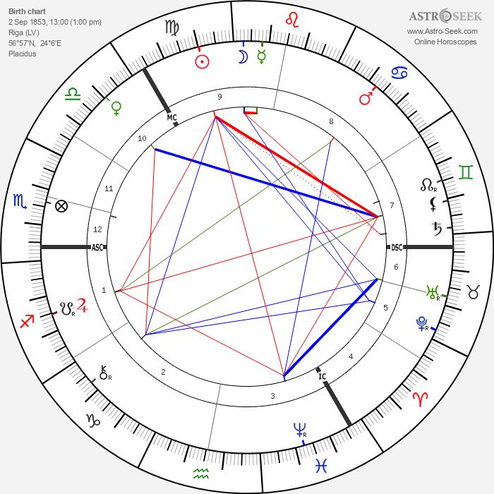 Wilhelm Ostwald - Astrology Natal Birth Chart