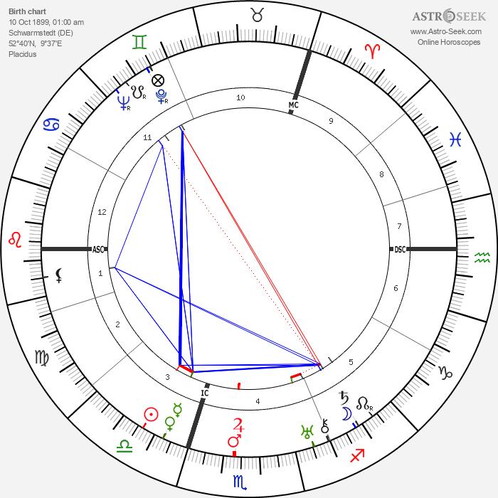 Wilhelm Ropke - Astrology Natal Birth Chart
