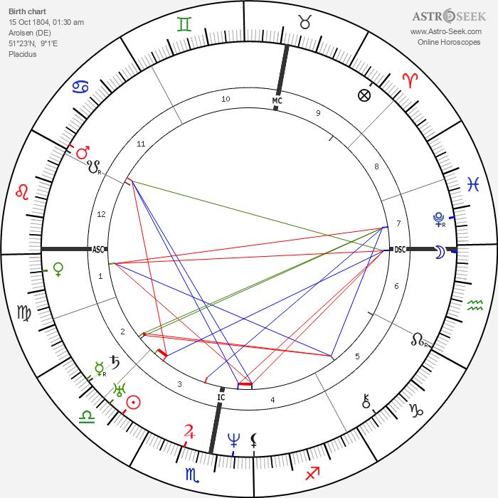 Wilhelm von Kaulbach - Astrology Natal Birth Chart