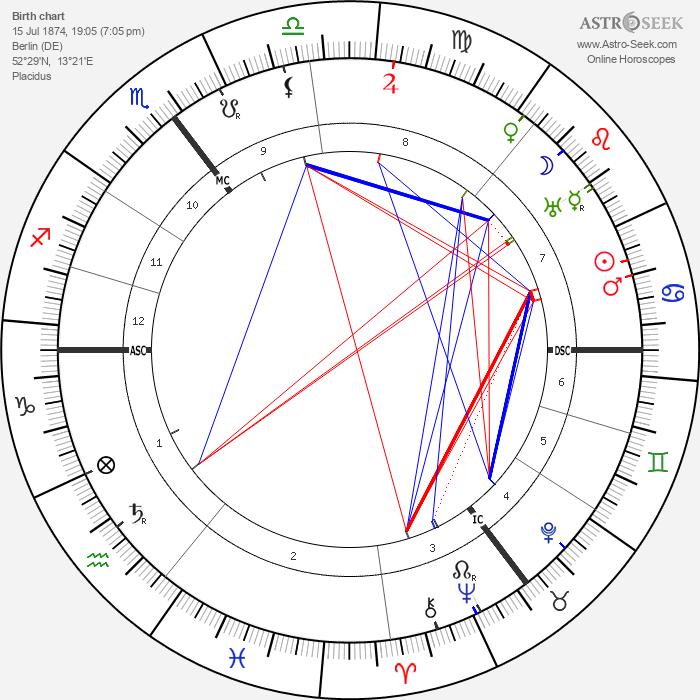 Wilhelm von Scholz - Astrology Natal Birth Chart