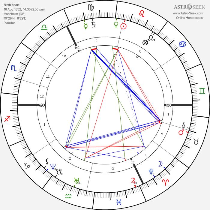 Wilhelm Wundt - Astrology Natal Birth Chart