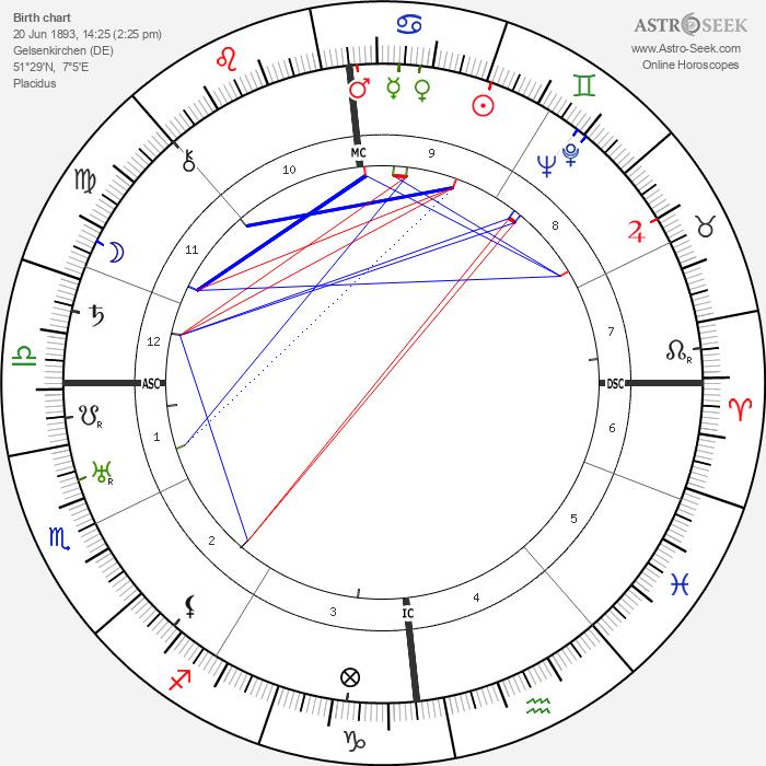 Wilhelm Zaisser - Astrology Natal Birth Chart