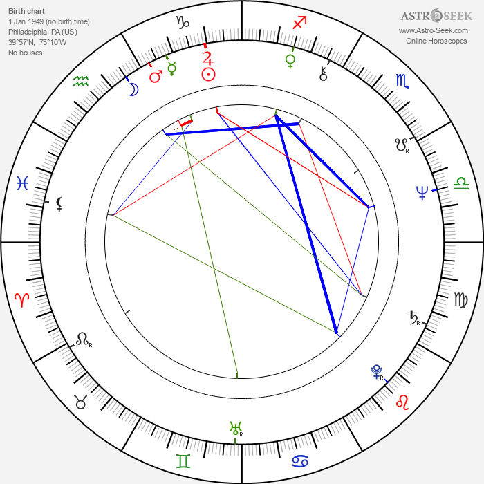 Wilhelmenia Fernandez - Astrology Natal Birth Chart