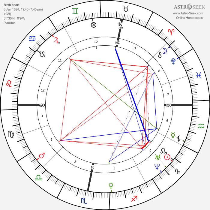 Wilkie Collins - Astrology Natal Birth Chart