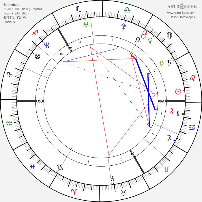 Will Champion - Astrology Natal Birth Chart