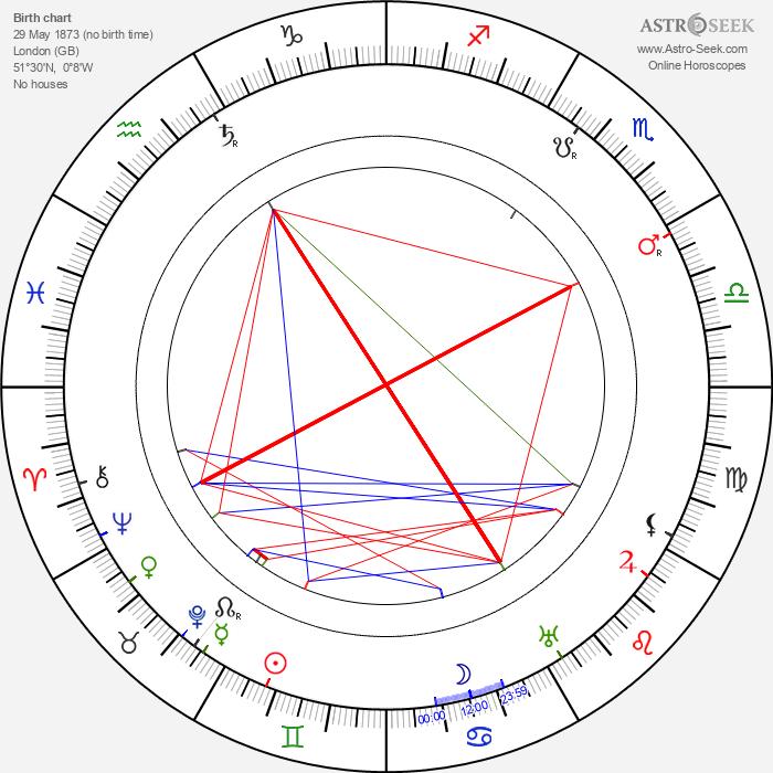 Will Evans - Astrology Natal Birth Chart