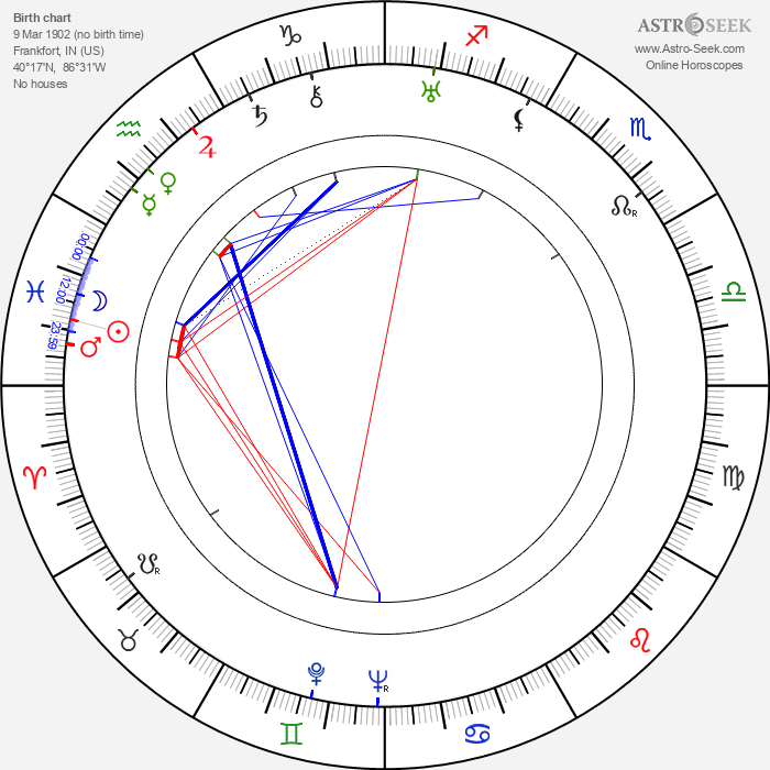 Will Geer - Astrology Natal Birth Chart
