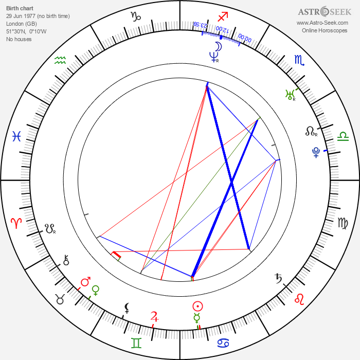 Will Kemp - Astrology Natal Birth Chart