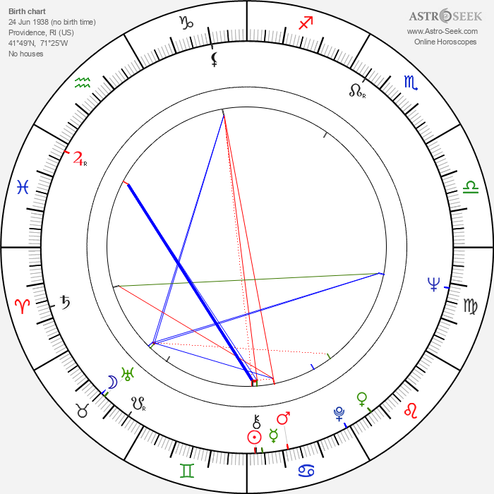 Will Mackenzie - Astrology Natal Birth Chart