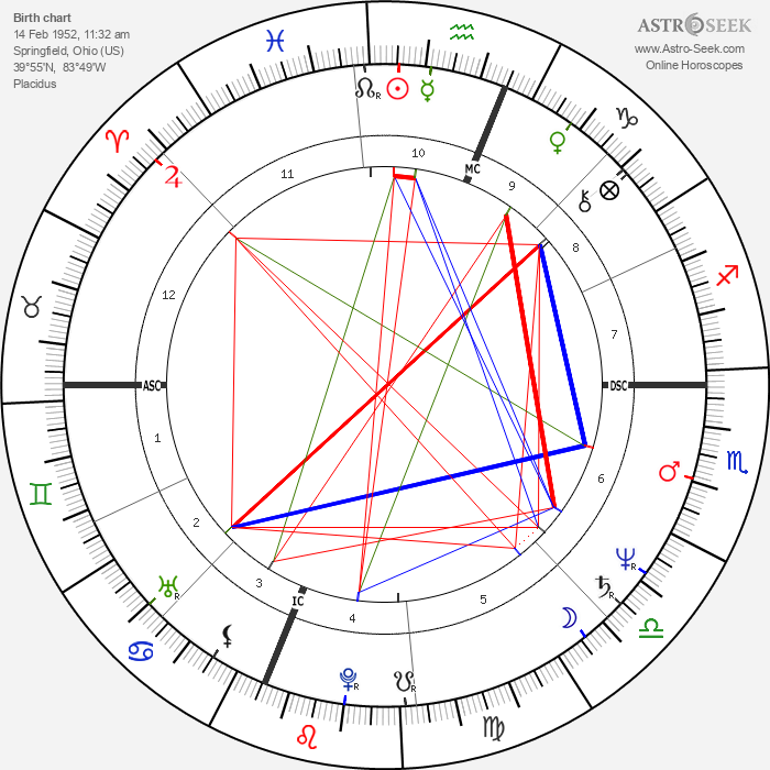 Will McEnaney - Astrology Natal Birth Chart